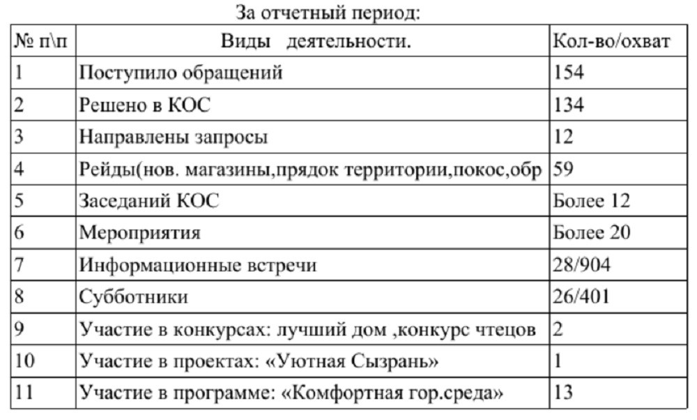 Отчет председателя КОС № 13 при Администрации г. о. Сызрань за2018г.