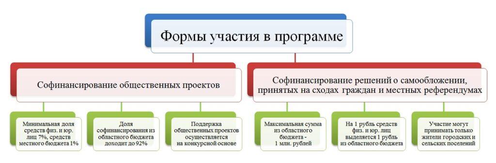 Как можно принять участие в Губернаторском проекте «СОдействие»?
