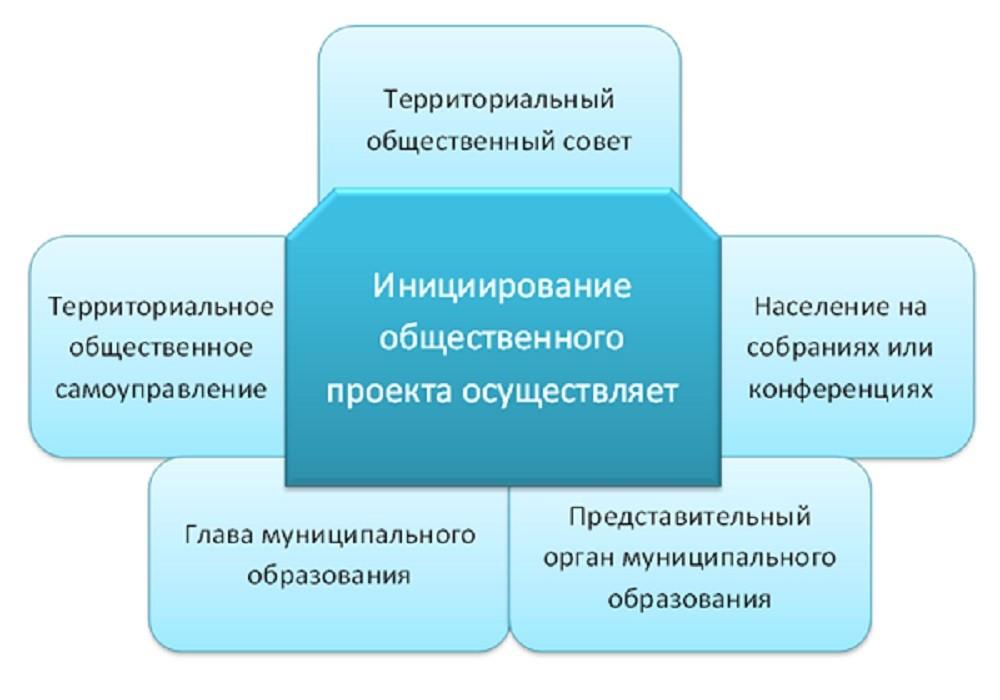 Кто может предложить идею общественного проекта?