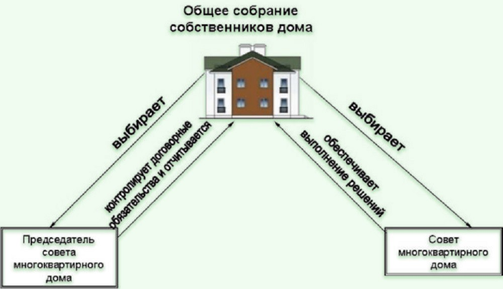 Кто управляет многоквартирным домом (МКД)?